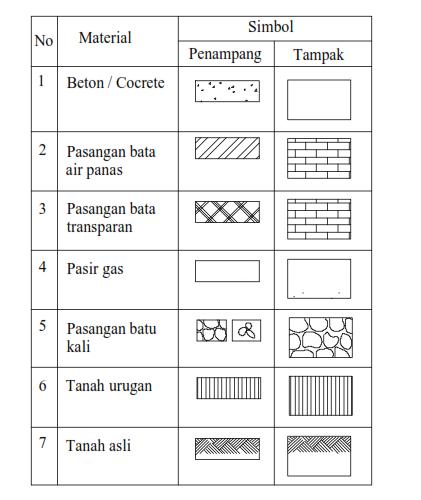 Cara Menggunakan Perintah Hatch Pada Autocad Dan Simbol Simbol Yang Di Pakai Dalam Gambar Teknik Gambar Teknik Autocad Simbol