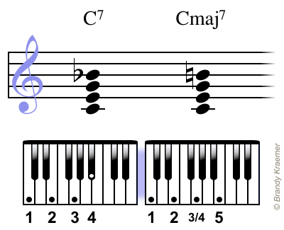 Major Seventh Chords For Piano Scale And Chords Pinterest