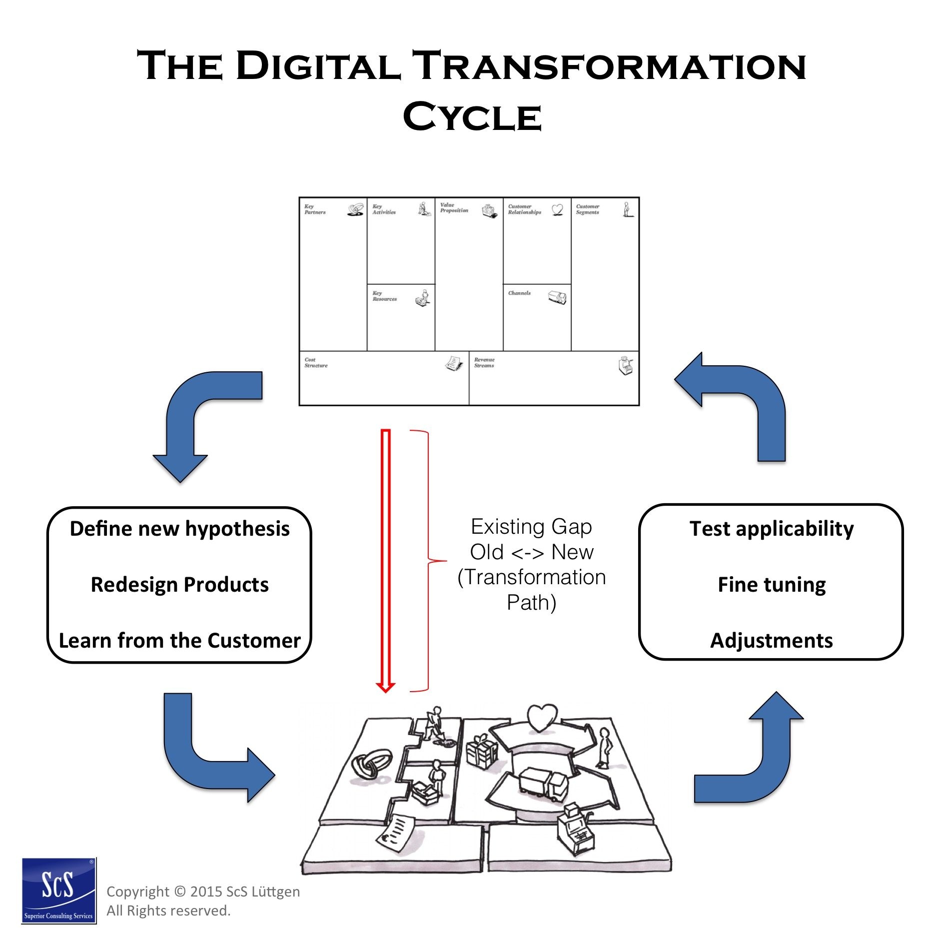Achieving digital transformation is not a one way process