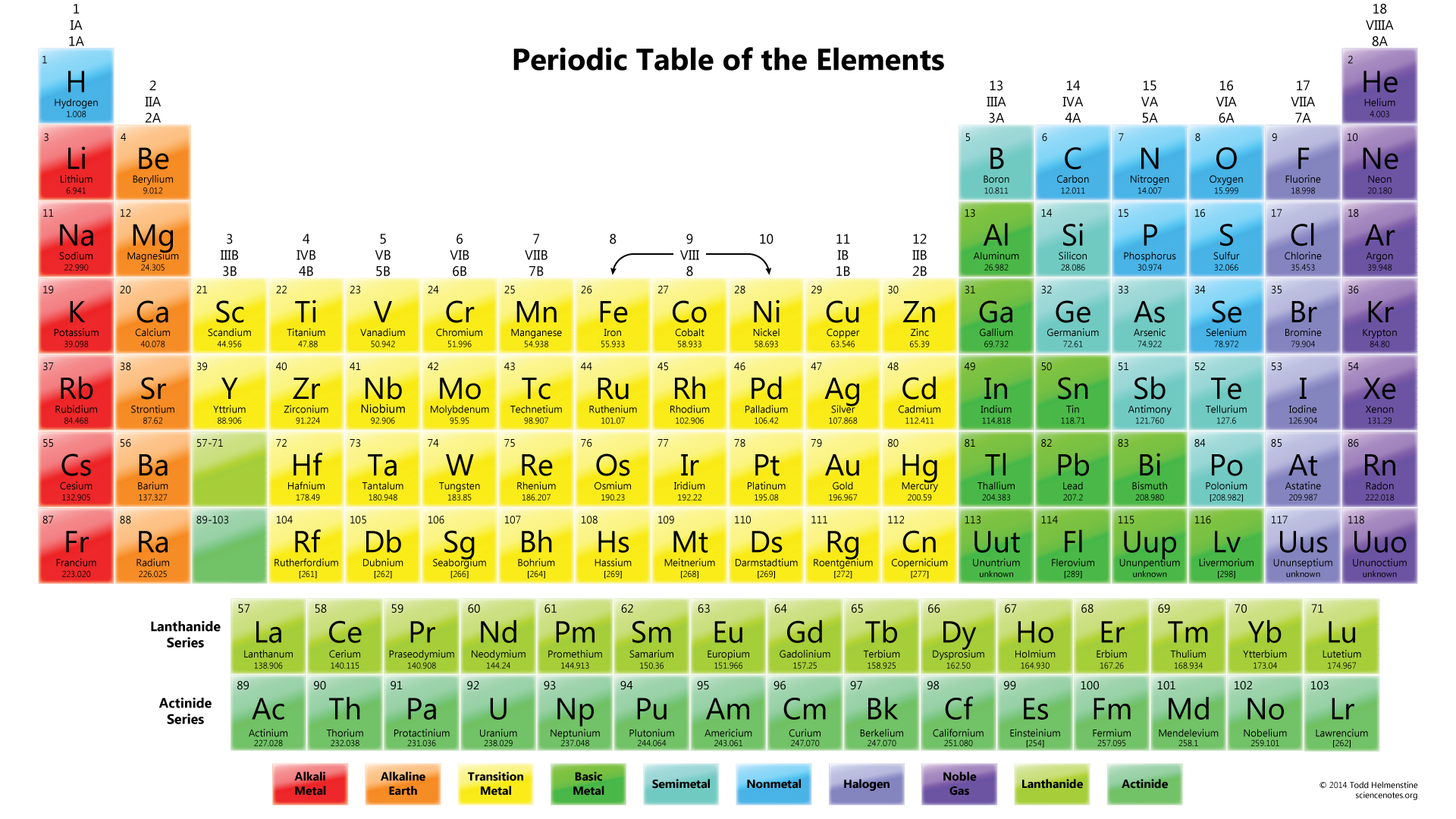 Periodic table wallpapers science notes and projects color periodic table wallpaper with element melting points gamestrikefo Image collections
