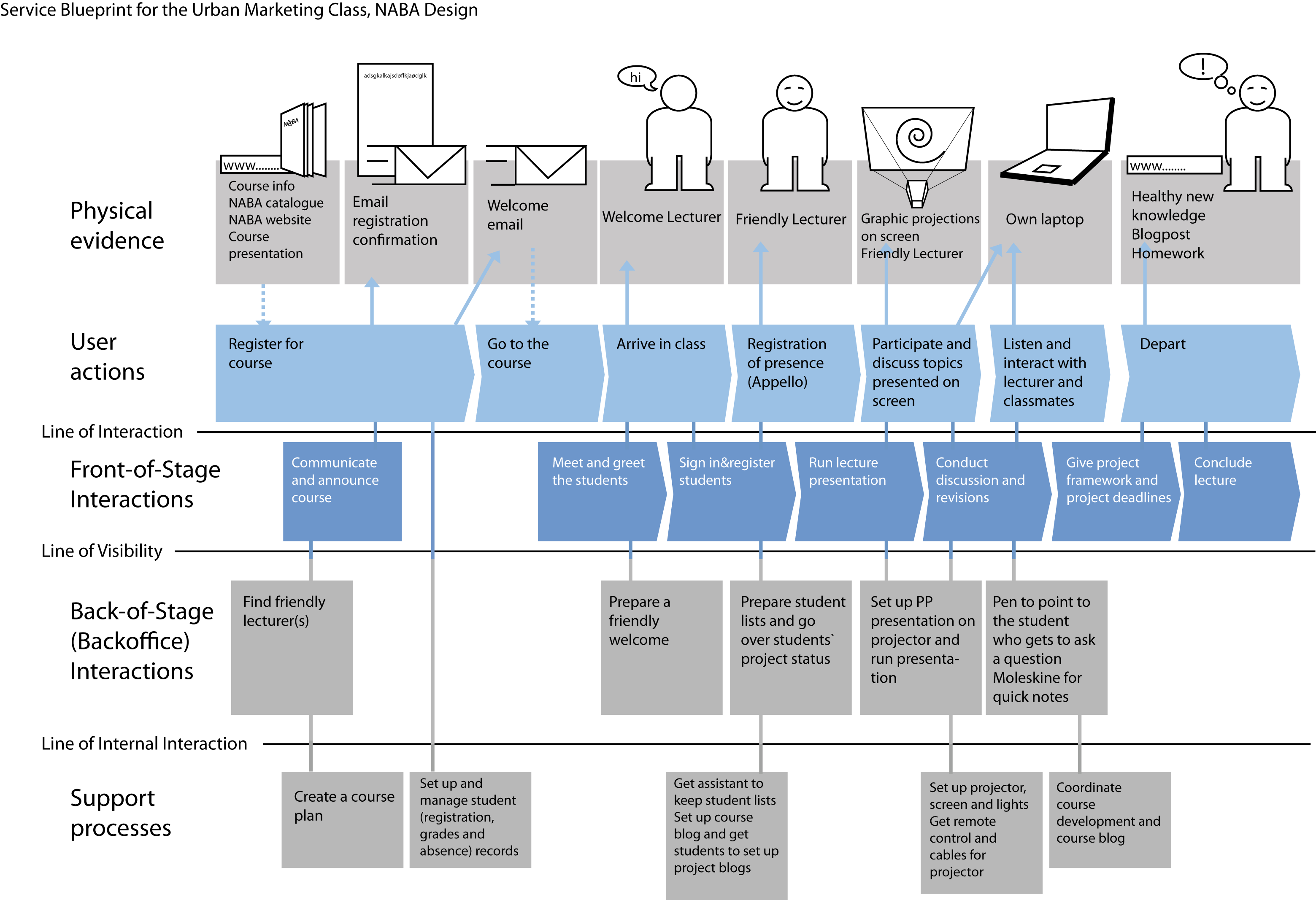 Service blueprint examples google search service blueprint service blueprint examples google search malvernweather Images
