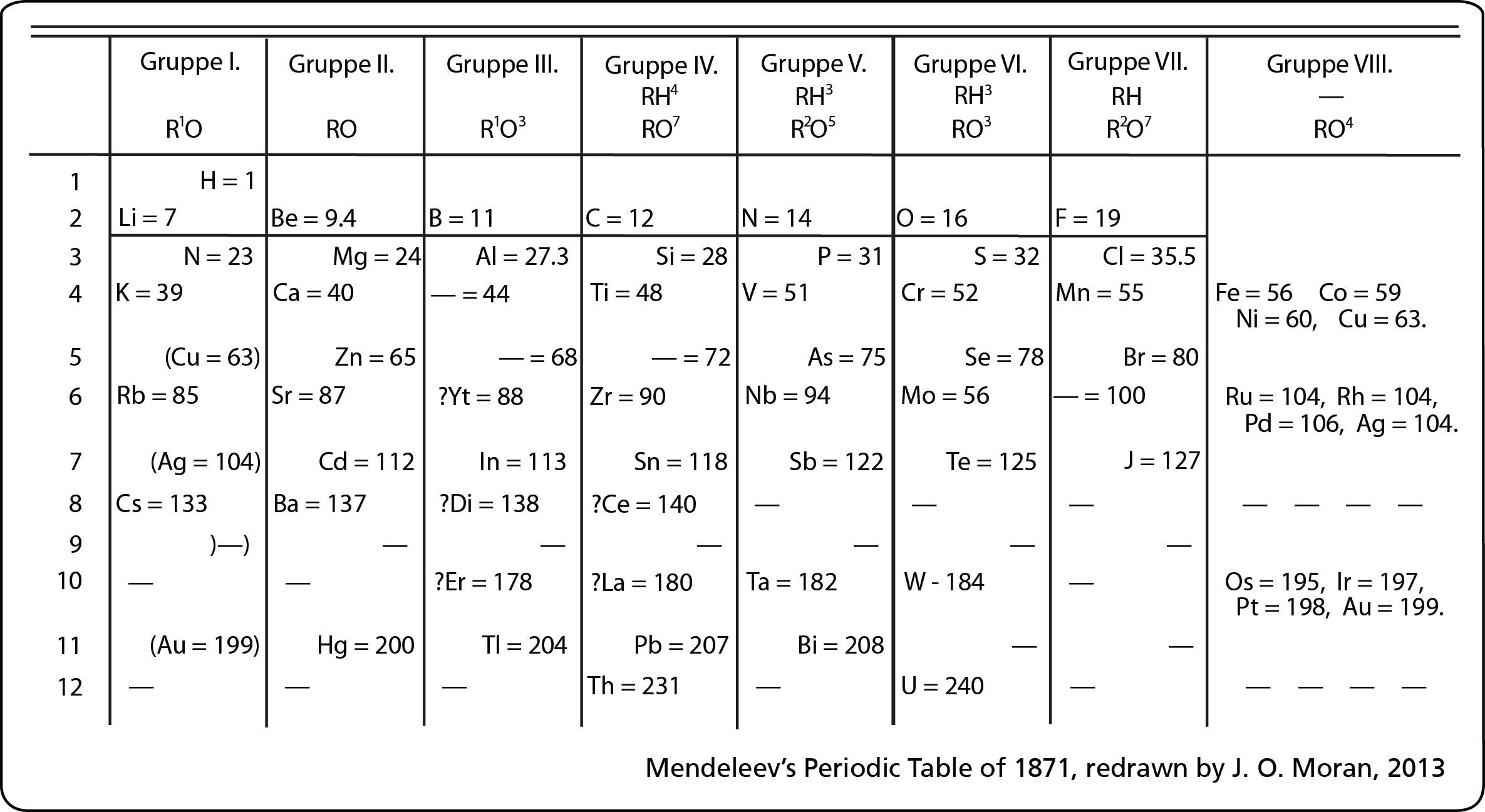 Atoms And Periodic Table Test
