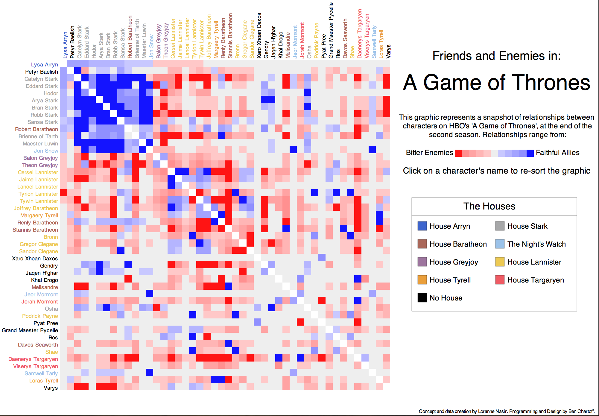 A Game Of Thrones Interactive Heat Map Depicting Relationships - Heat Map D3 Us