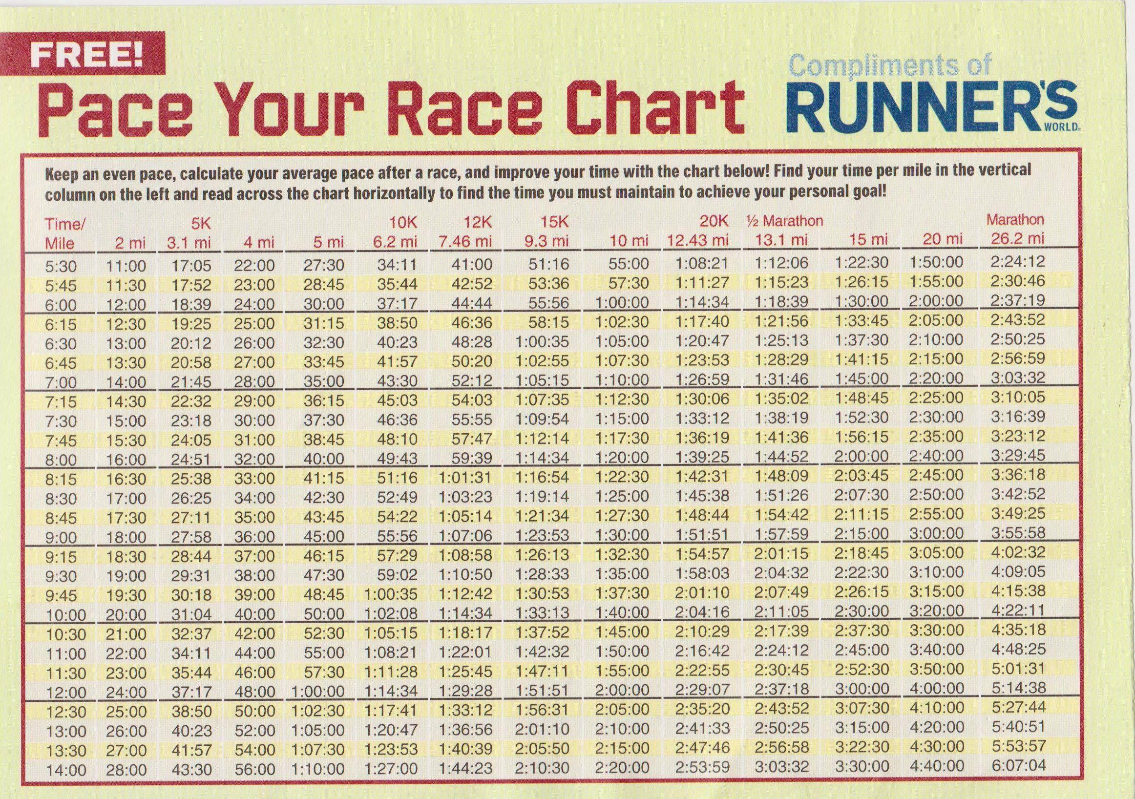Marathon pace chart google search runner girl pinterest