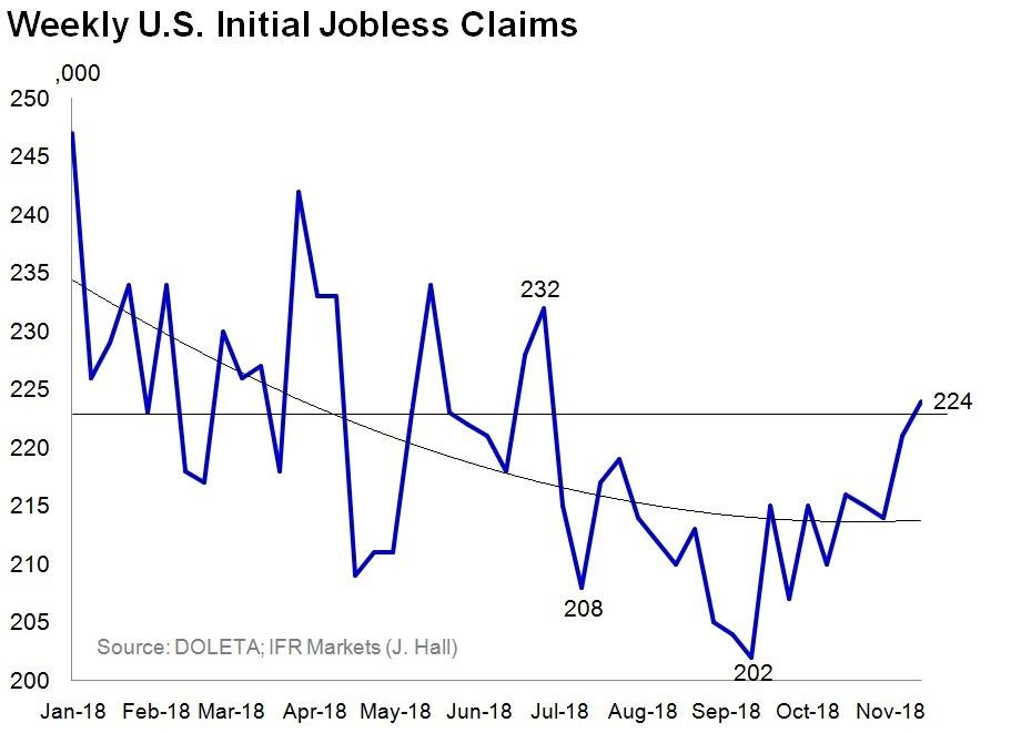 Jobless Claims Spike Increasing Fears Of A Recession Theo Trade Fear Spike Recess