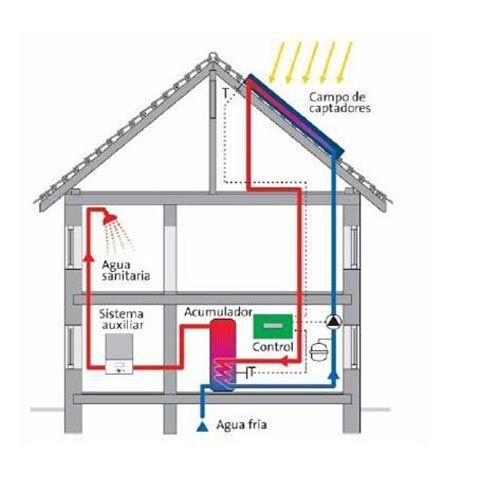 Aquecedores Solar Utilizacao E Vantagens Met Lica Solar Panels Modern House Design Free Energy Projects