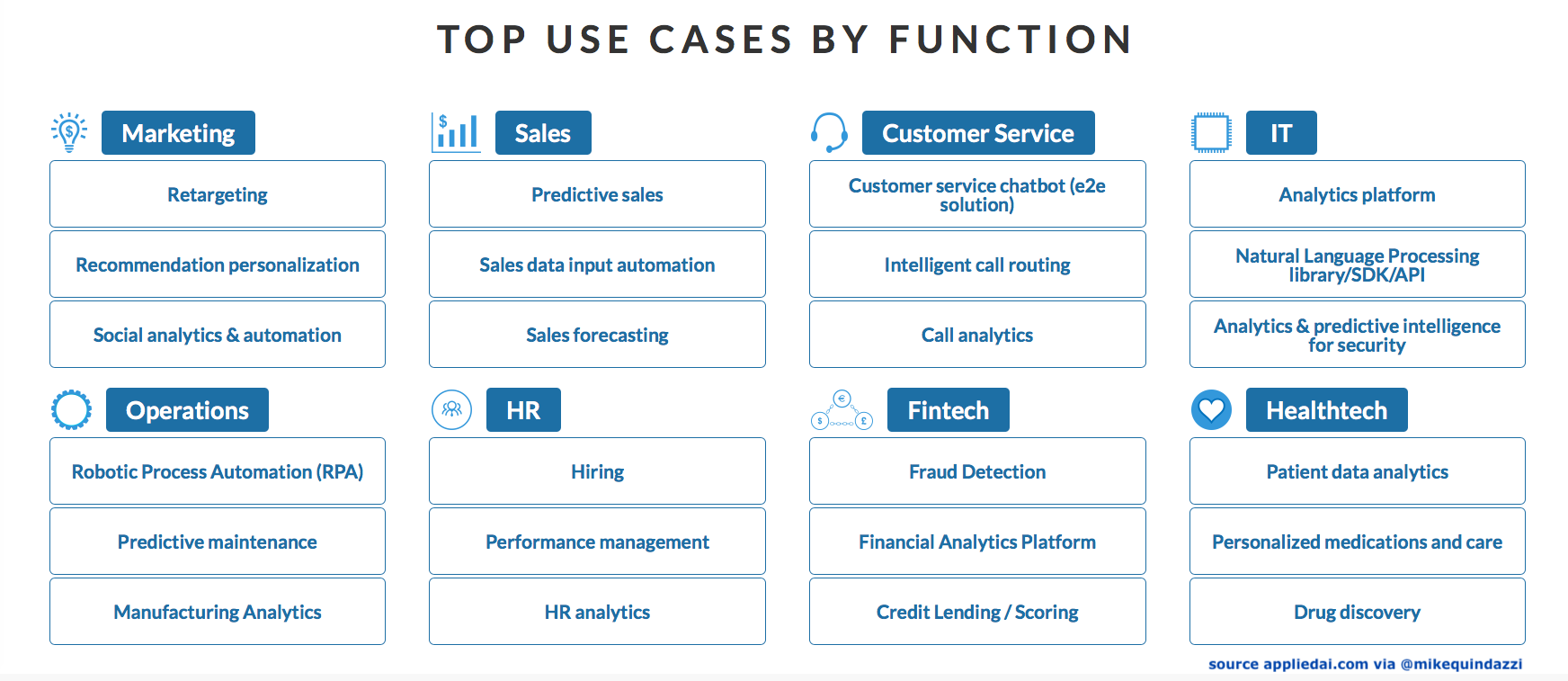 Example #AI use-cases by #business function @appliedAIcom ...