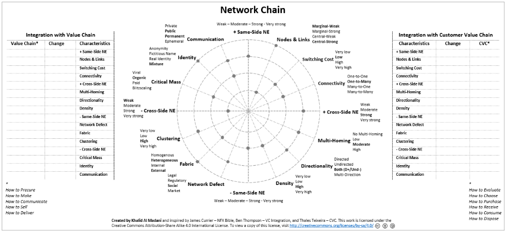 Network Chain Linkedin Networking Types Of Network