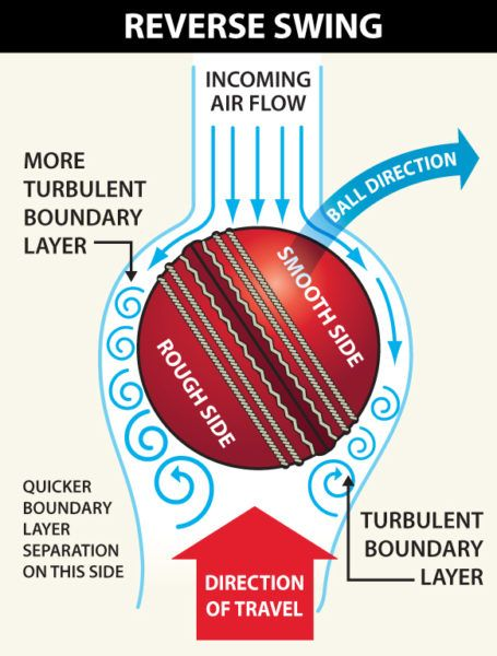 Ball tampering explained: Why Australia resorted to sticky tape ...
