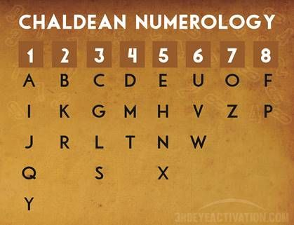 Chaldean Numerology Chart  Artists That Inspire