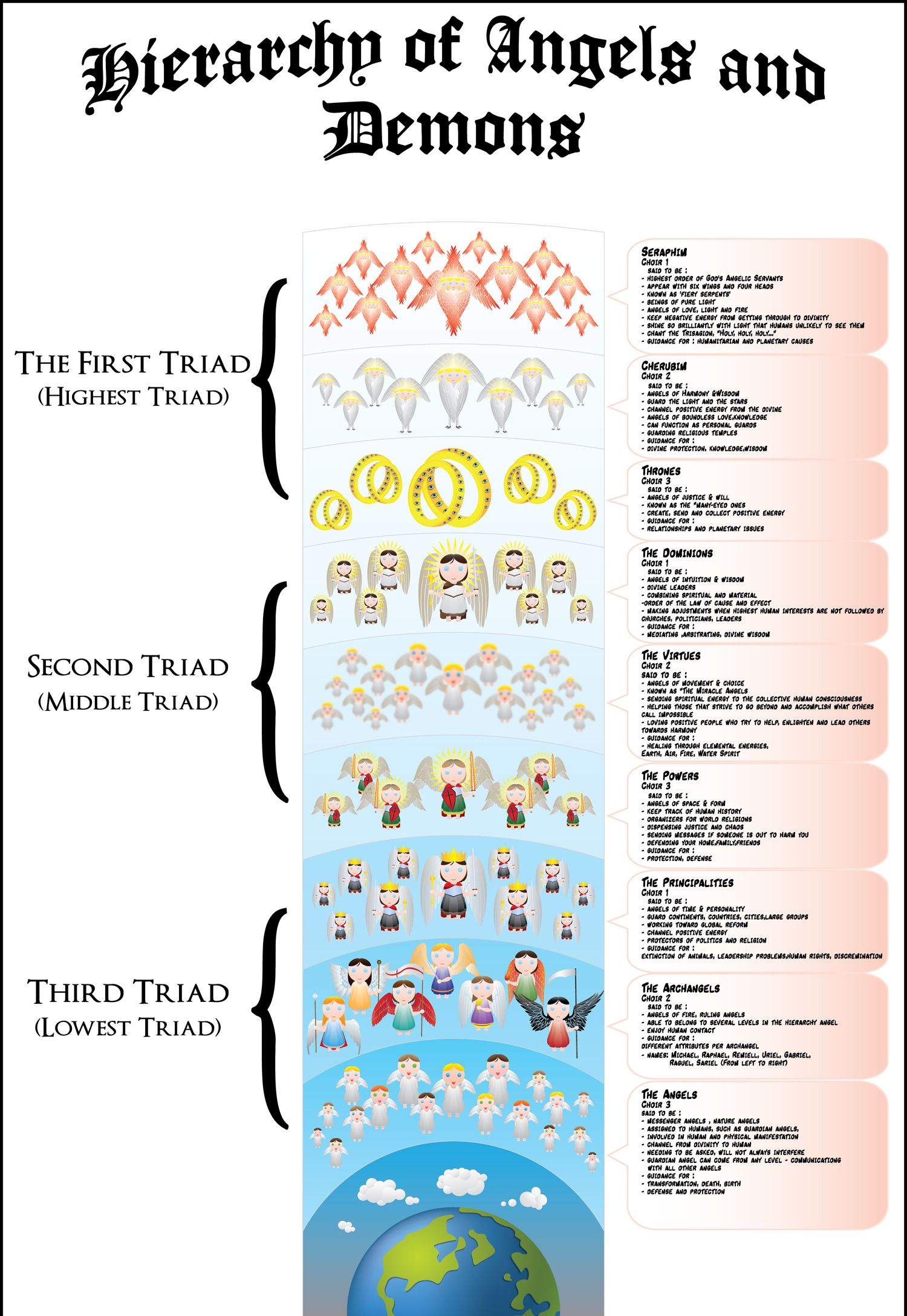 Angelic Ranks: Description, Hierarchy, and How Different Types Different From Each Other 19