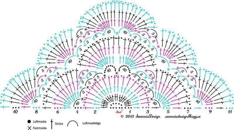 diagramme du châle orchidée (vu sur le blog de Barjolaine mais ...