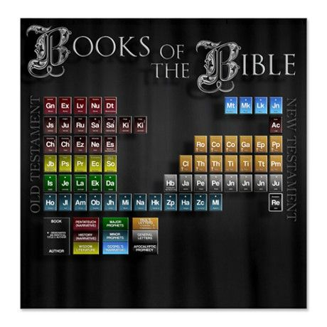 The Bible Periodic Table Shower Curtain New Home Ideas