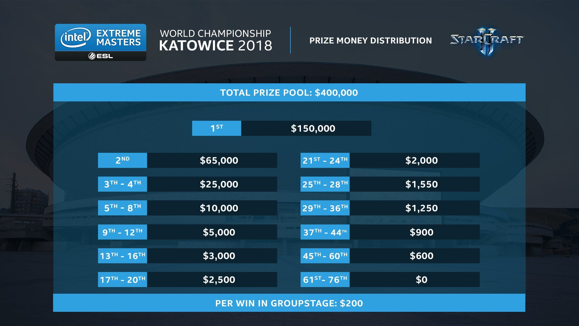 The prize money distribution for IEM Katowice looks great