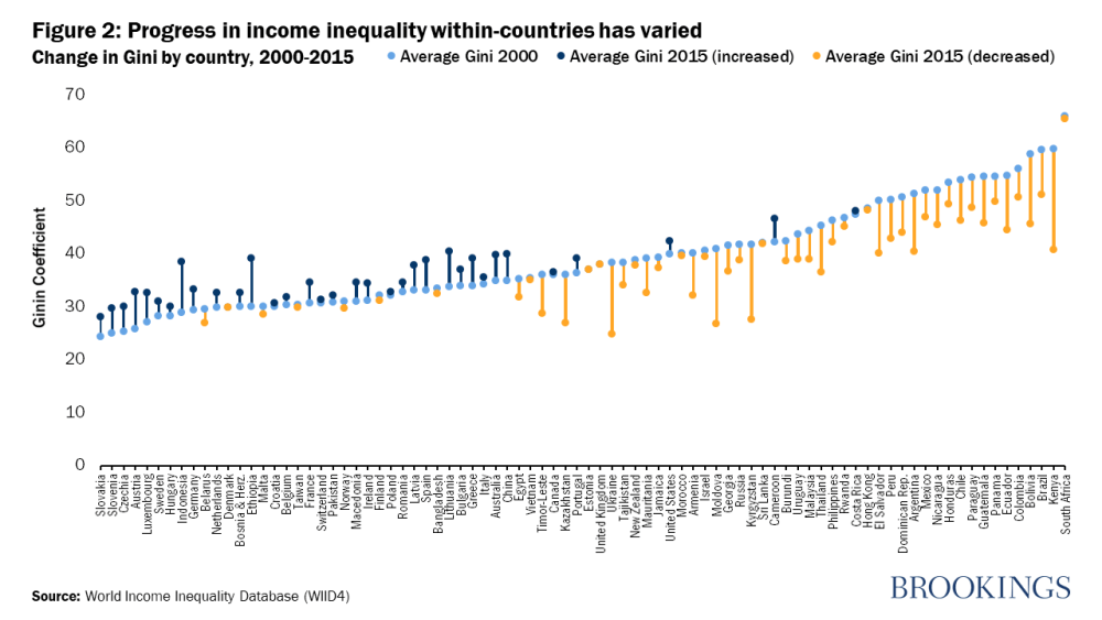 Progress In Income Inequality Within Countries Has Varied Inequality Economic Development Scholarships For College