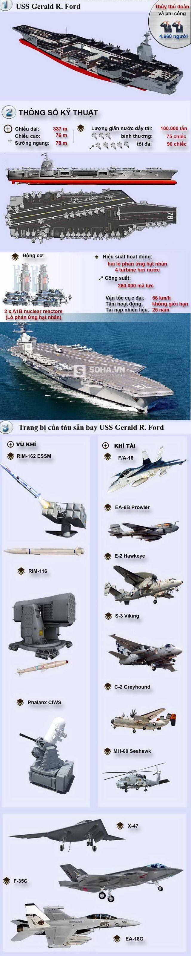 INFOGRAPHIC] Tàu sân bay hạt nhân tối tân nhất thế giới  | navy