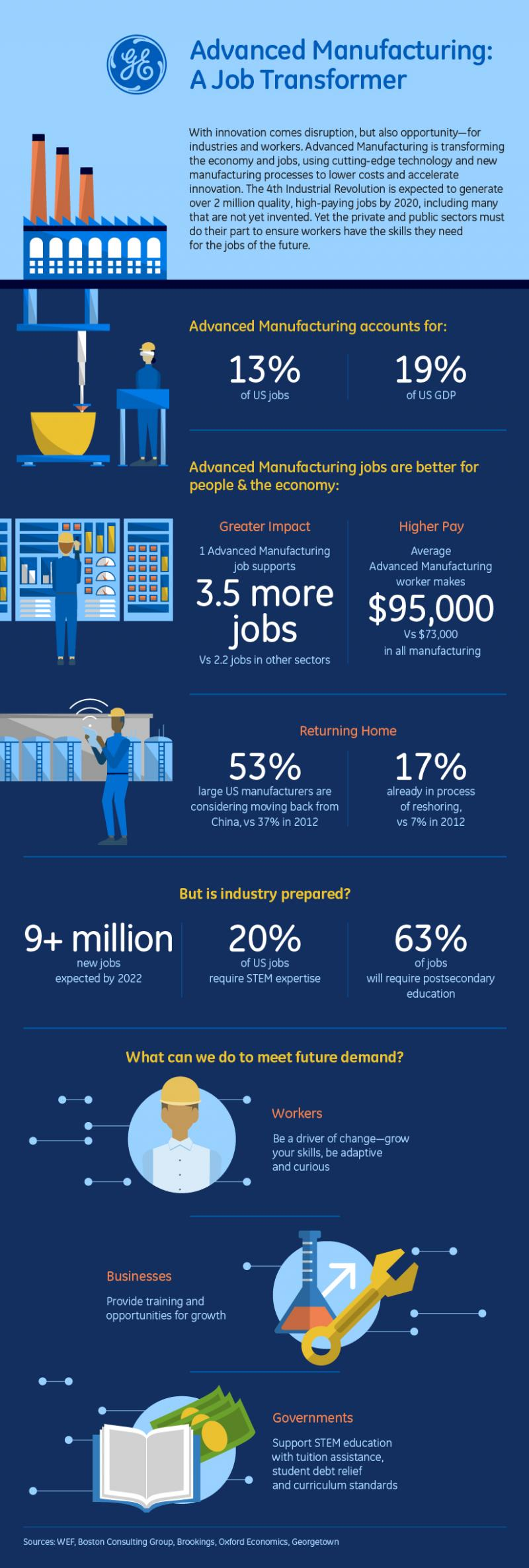 Advanced Manufacturing Promises High Paying Jobs Manufacturing Infographic Infographic Manufacturing