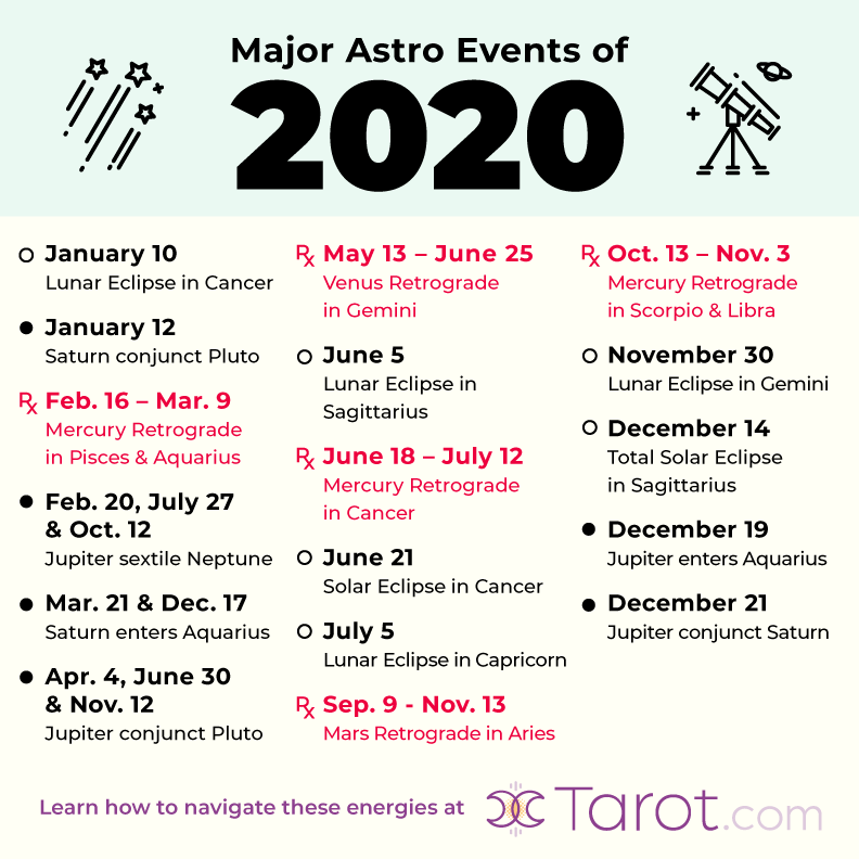 2020 Astrology The Biggest Events Of The Year Astrology Dates Astrology Astrology Numerology