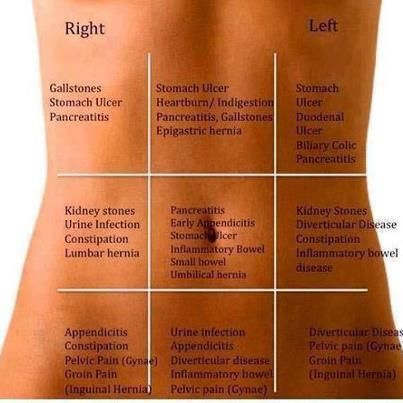 What's that pain in your belly?