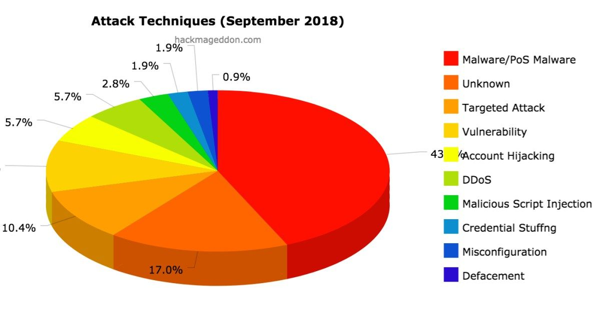 September 2018 Cyber Attacks Statistics Cyber Attack Cyber Cyber Security