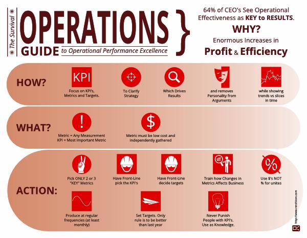 Operational Management, Performance, Improve Performance