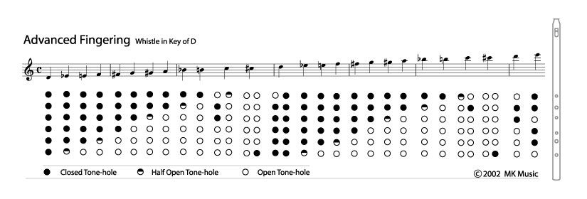 penny whistle notes chart - Google Search Enchanted Penny - flute fingering chart