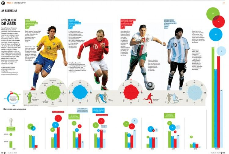 Infographic Ideas infographic soccer : 1000+ images about Sport on Pinterest | Google, Sports and Race horses