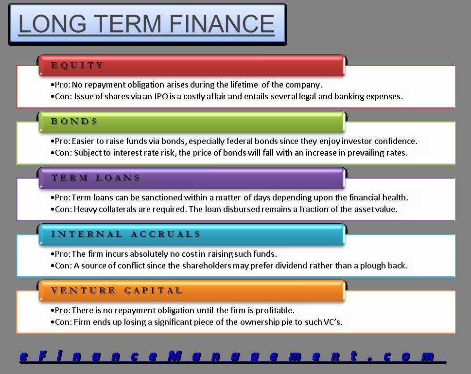 Long Term Loan >> Long Term Finance Finance Money Management Financial