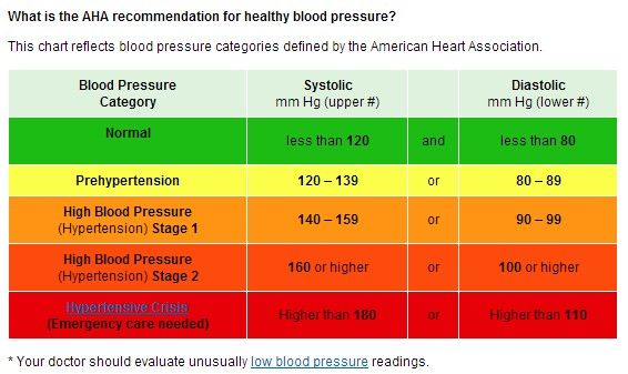 Aha Bp Categories Nursing Blood Pressure Blood Pressure