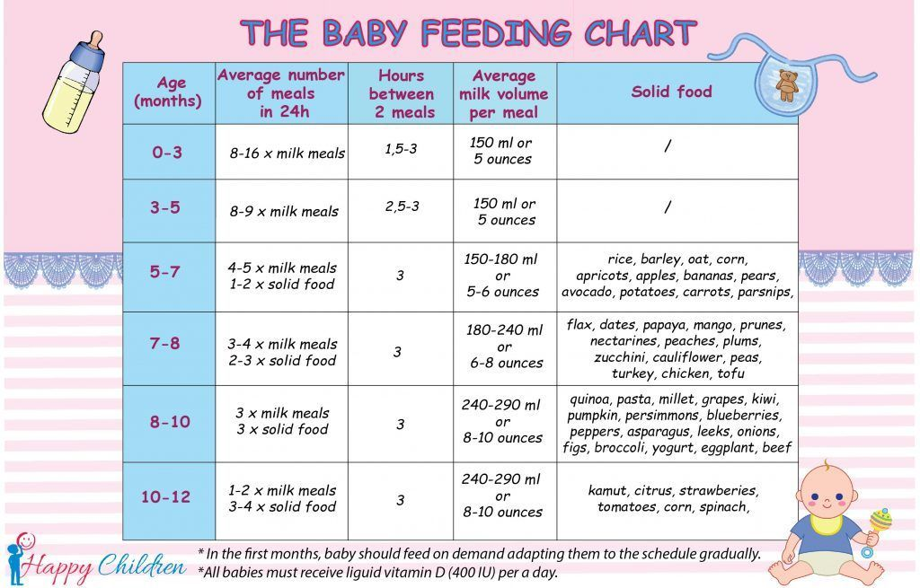 Baby Feeding Chart The Children S Happiness Guide Baby Feeding Chart Introducing Solids Children In 2020 Baby Feeding Chart Baby Feeding Tools Newborn Feeding
