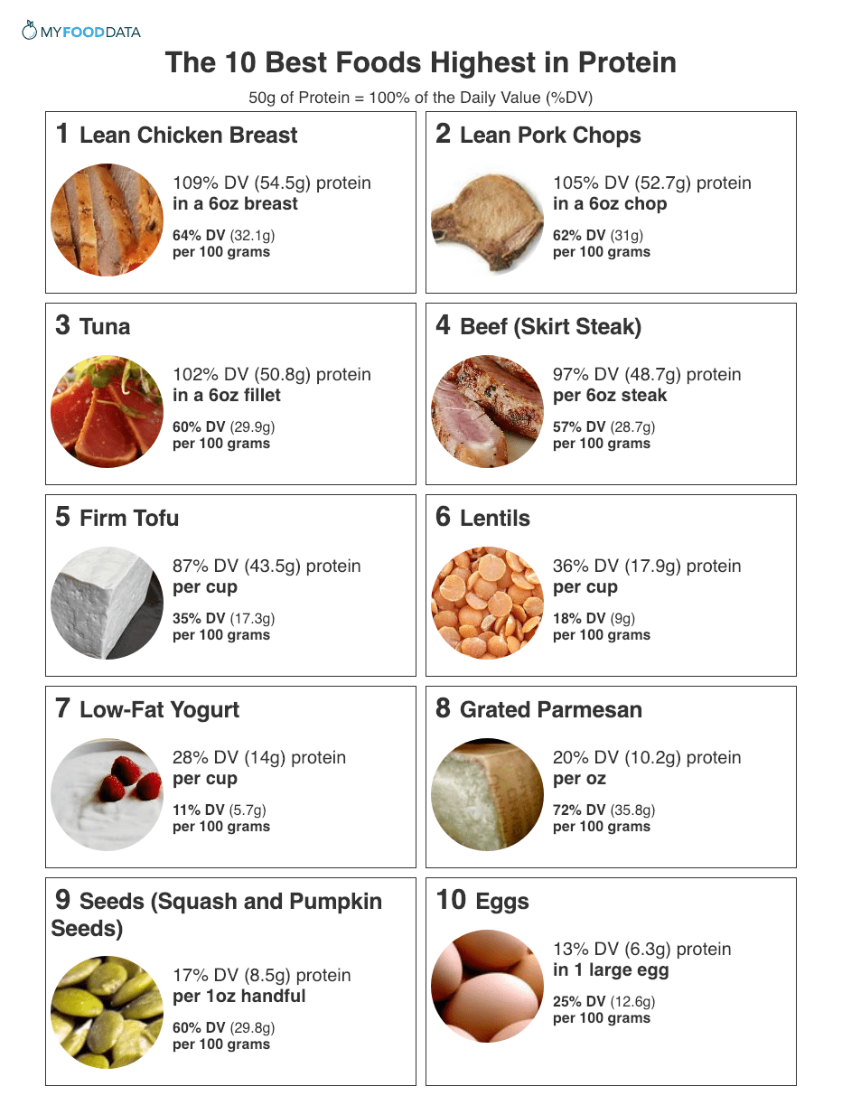 Top 10 Foods Highest in Protein High protein recipes