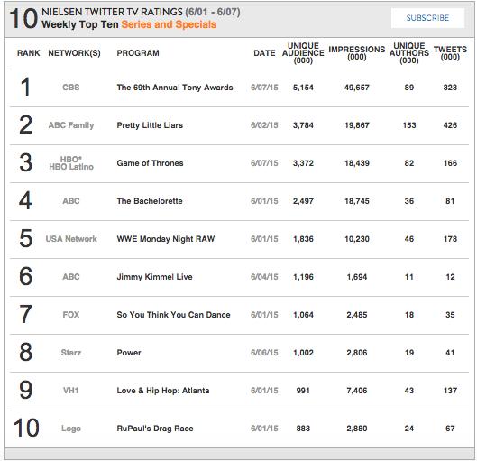 Nielsen Weekly Social TV Ratings: Week: June 1- June 7, 2015