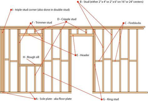 Stud Wall Nomenclature Home Repairs House Plans Home Construction