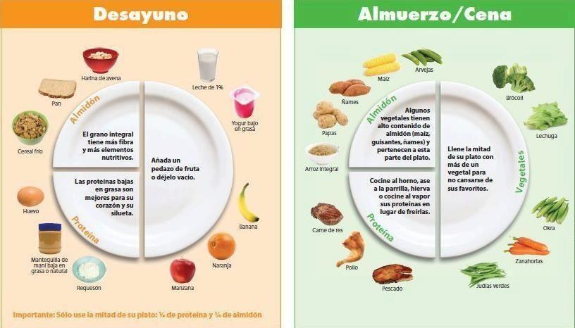 Plato menu del dieta