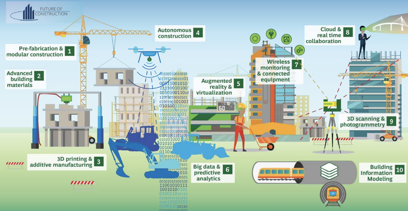 The Fourth Industrial Revolution Is About To Hit The Construction Industry Her Building Information Modeling Fourth Industrial Revolution Sustainable Business