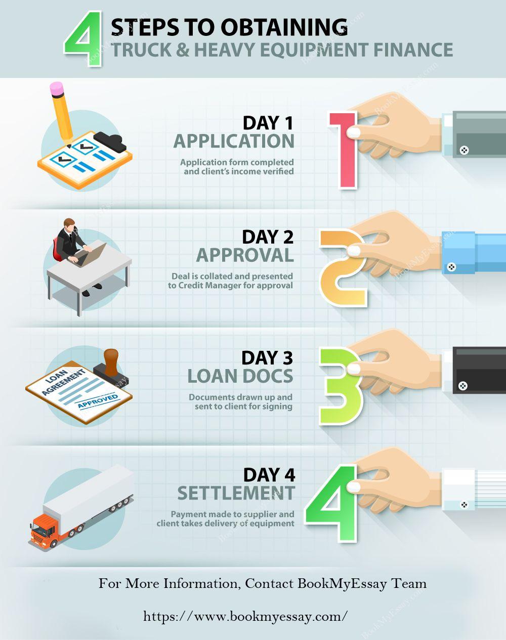 Finance Assignment Help Assignment Help Infographics
