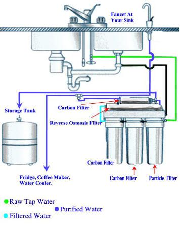 Reverse Osmosis And Ultrafiltration Home Water Filtration