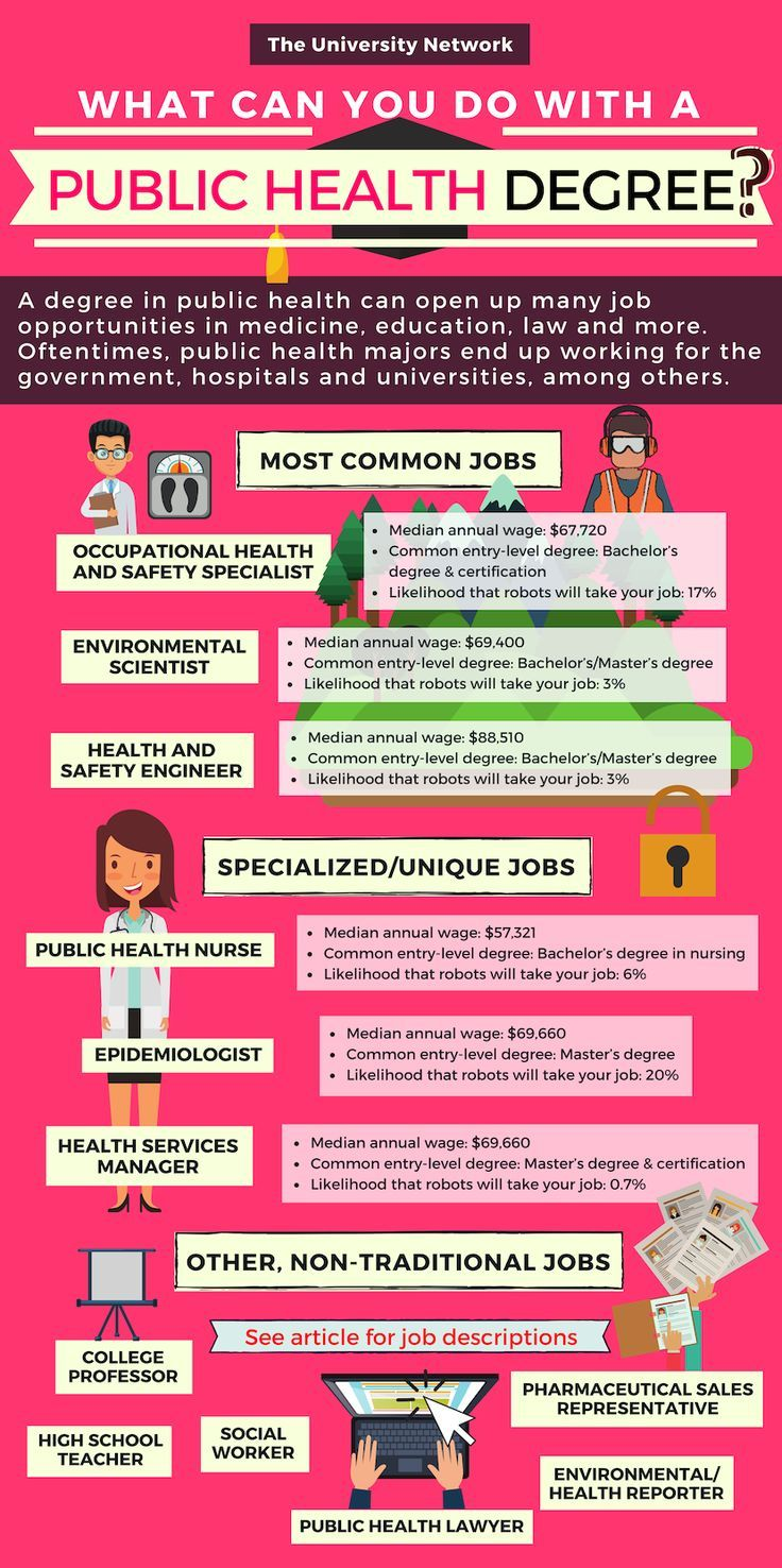 Oftentimes public health majors end up working for the government hospitals and universities among others Click to see full details about the career paths you can take wi...