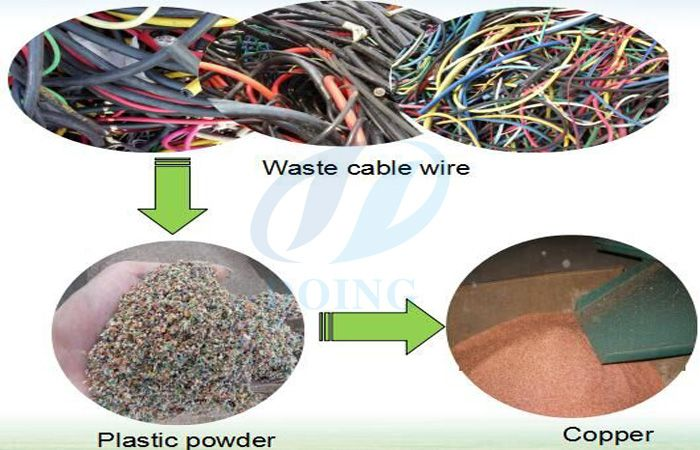 Our Waste copper cable wire recycling machine has wide application ...
