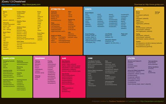 Collection Of Helpful Cheat Sheet Wallpapers For Web Designers And Developers Web Programming Jquery Cheat Sheet Cheat Sheets