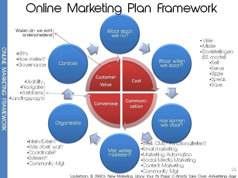 Dit is het framewerk van het Online Marketing Plan. Voor