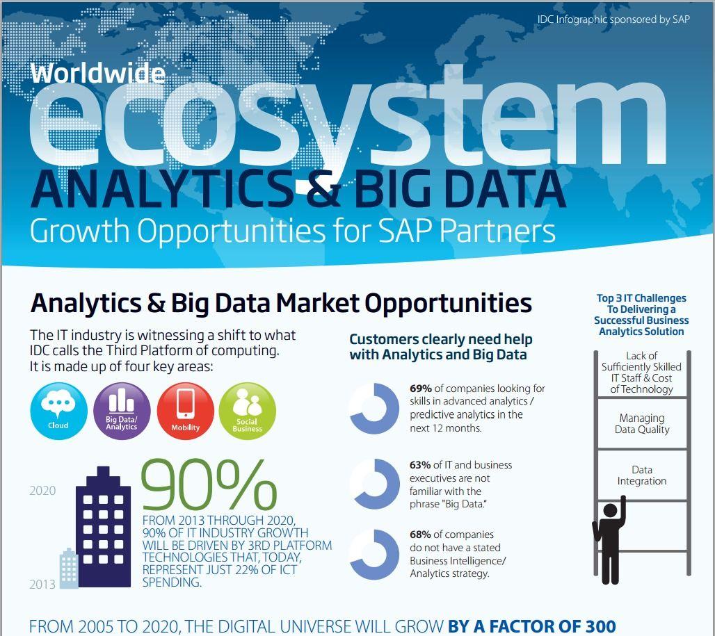 IDC Marks Big Data Analytics for Explosive Growth