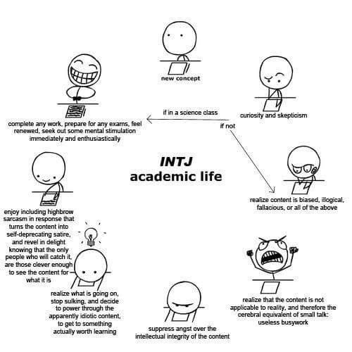 Pin by Amy Zheng on The INTJ's Guide to The MBTI Universe