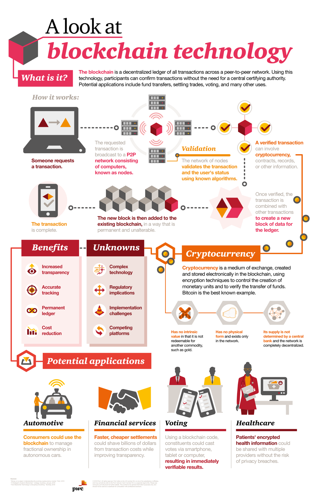 A Look At Blockchain Technology #Infographic