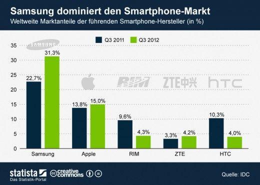 Apple, Samsung & Co. - Market shares of smartphone manufacturers