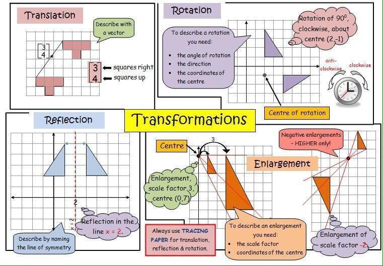 Eggar S Maths On Twitter Transformations Math Gcse Math Learning Math