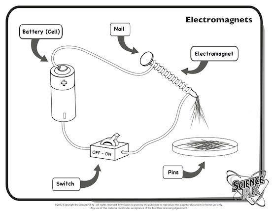 electromagnets sciencepix printables completely bilingual english spanish more than 2700. Black Bedroom Furniture Sets. Home Design Ideas