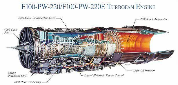 Pratt & Whitney Engines F100-PW-220/F100-PW-220E TUBOFAN | turbo-jet