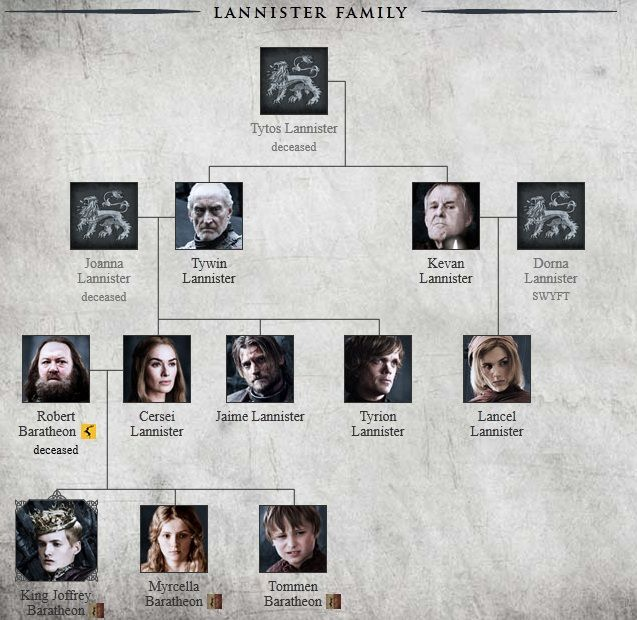 House Lannister Game Of Thrones Photo Lannister Family Cersei And Jaime Lannister