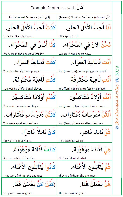 Verbal and nominal sentences in arabic.